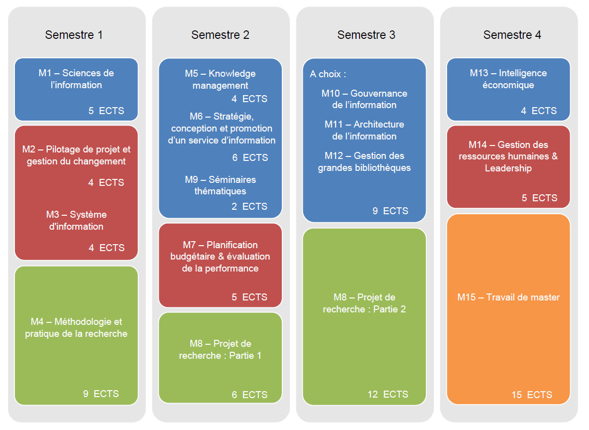Réparition du programme du Master IS
