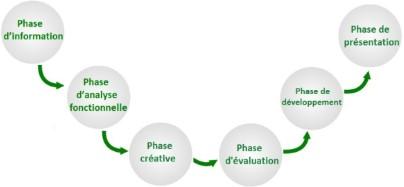 phase de l'analyse de la valeur